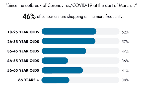 Increased Online Shopping Statistics