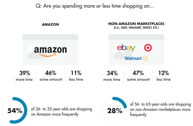 Online Shopping Marketplace Comparison
