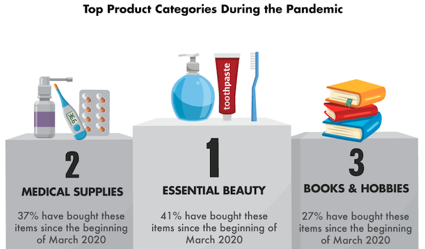 Top Product Categories During Pandemic