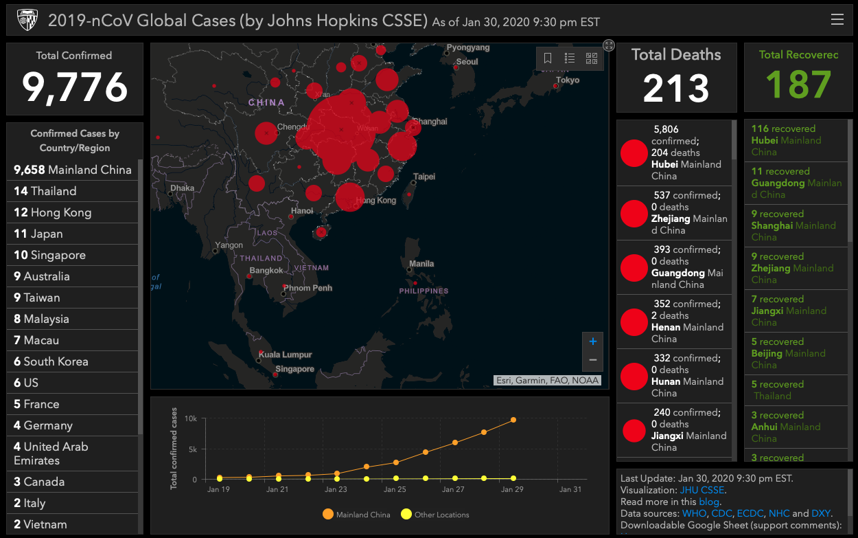 Wuhan Corona Virus Live Update Dashboard
